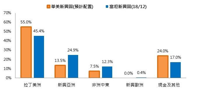 華美和富坦新興固基金地區配置差異/基優網