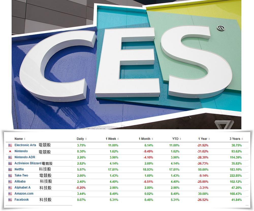 2019 CES開展,科技股未展先反彈