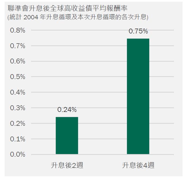 Fed升息後,全球高收益債指數表現佳/柏瑞投信提供