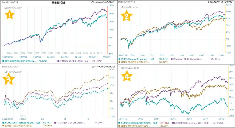 富坦新興固與新興債大盤和ETF表現比較