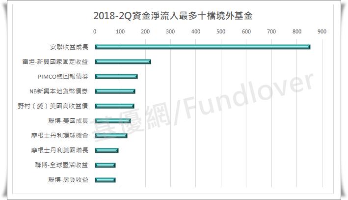 2018-2Q資金淨流入最多十檔境外基金/基優網