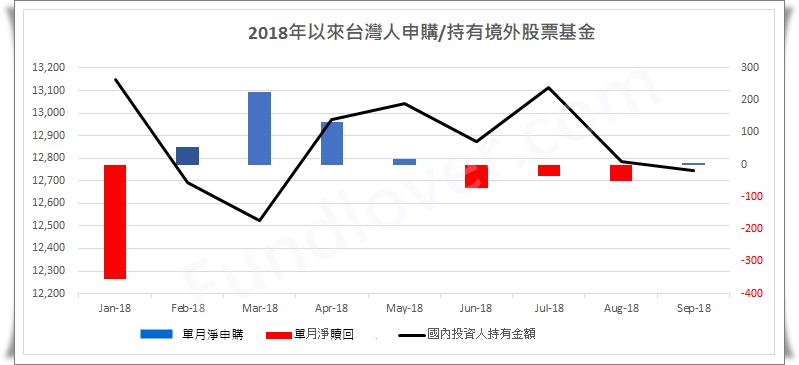 2018年以來台灣人申購/持有境外股票基金/基優網