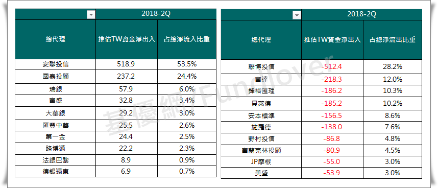 018年2Q台灣人資金淨流出入變化─淨流入/淨流出最多十大總代理/基優網