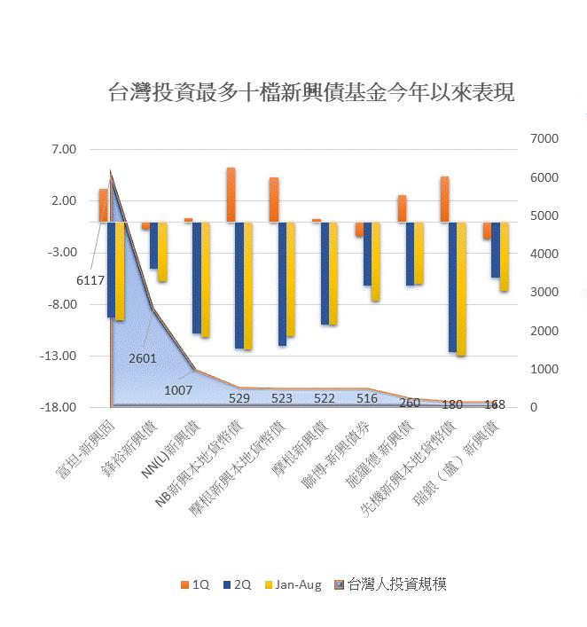 台灣人投資最多十檔新興債基金表現