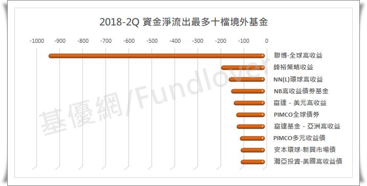 2018-2Q資金淨流出最多十檔境外基金/基優網