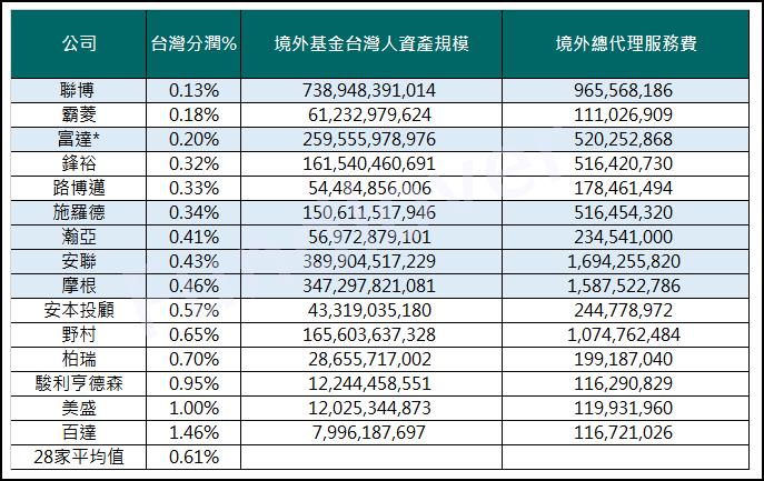 外資投信投顧台灣分支的分潤表較表/基優網