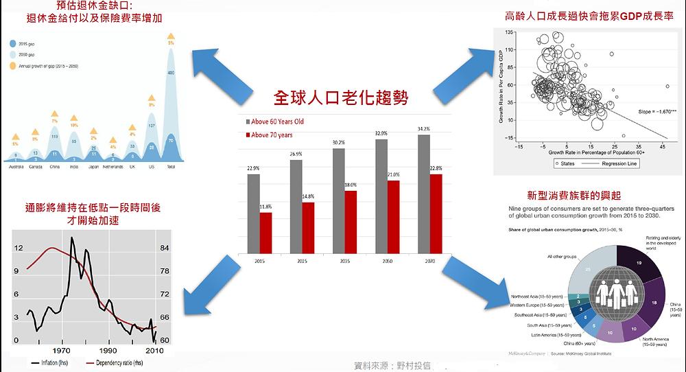 野村2018年全球經濟展望-人口老化