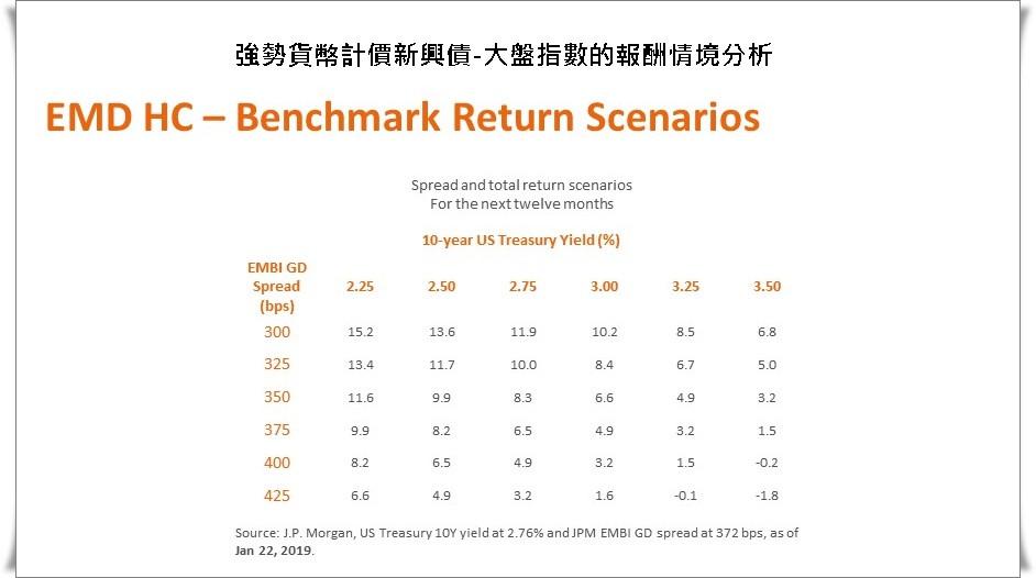 2019年強勢貨幣新興債表現的情境分析,資料來源NN/基優網