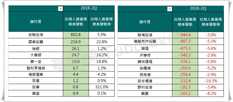 2018年2Q台灣人資產規模變化─成長和衰退最多前十大總代理/基優網