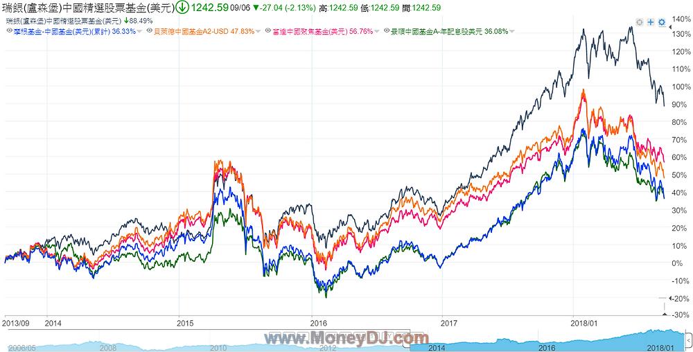 台灣投資最多五檔中國境外基金績效比一比