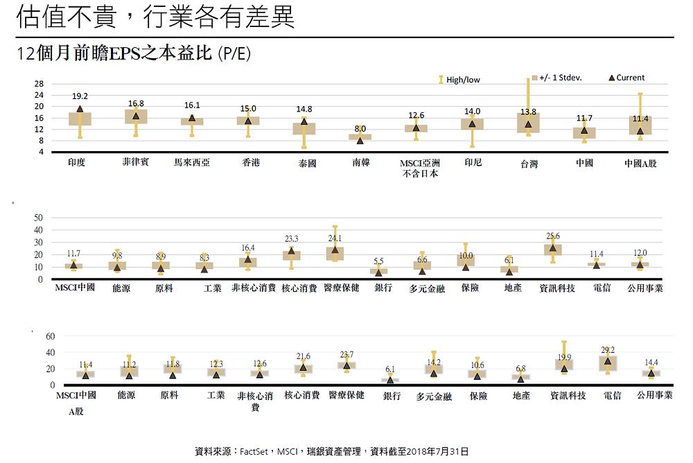 中國股市估值不貴/瑞銀投信