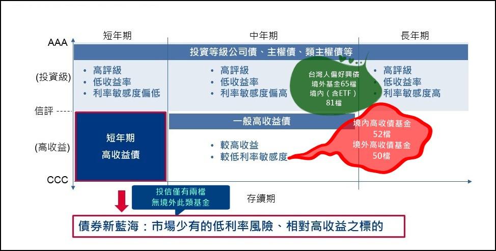 台灣人偏好債券基金市場供需/基優網Fundlover.com