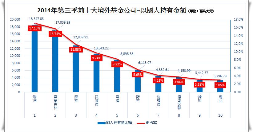 2014第三季境外基金前十大.png