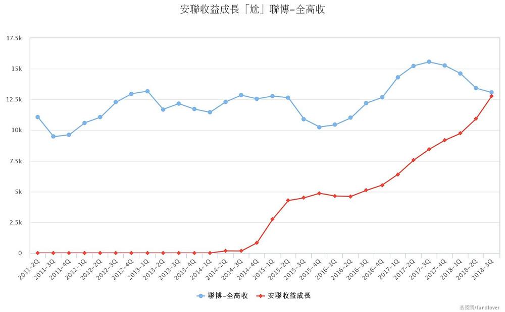 安聯收益成長「尬」聯博-全高收/基優網