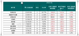 2018年2Q境外基金總代理前十大台灣人資產規模變化/基優網
