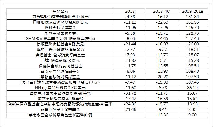 台灣核備消費型股票基金2018年和長期表現/基優網Fundlover.com