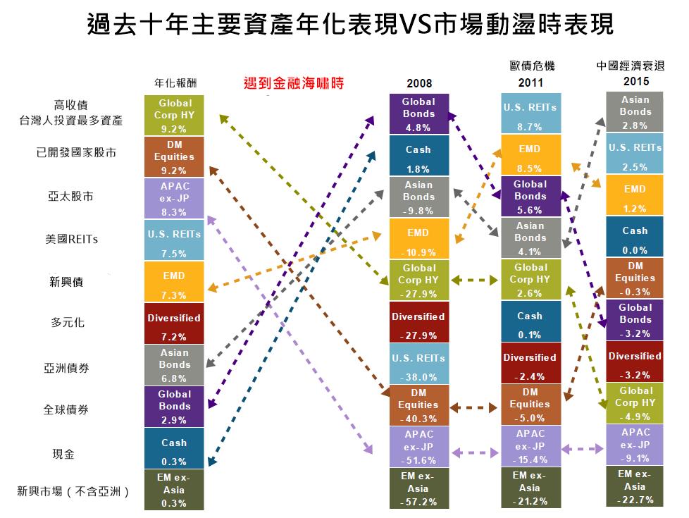 過去十年表現最佳資產VS市場動盪表現/基優網整理