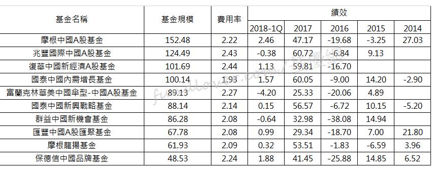 投信發行規模前十大中國基金/基優網