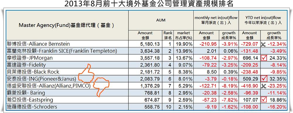 201308-境外基金TOP10.png