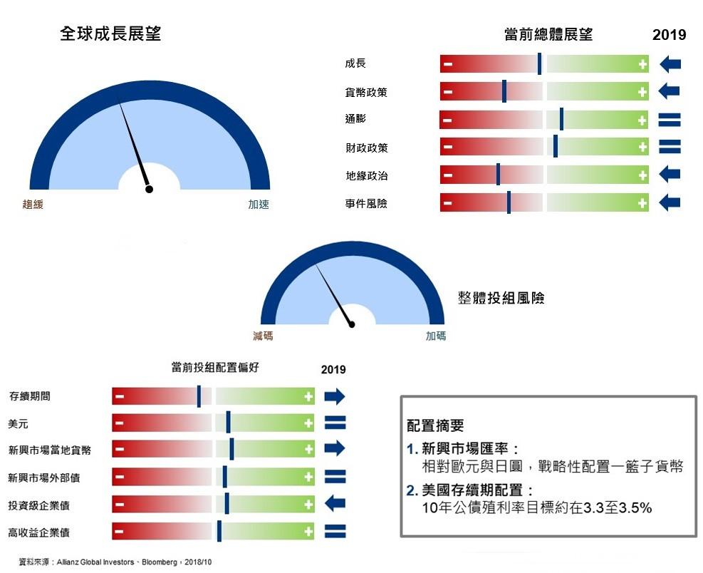 安聯總體經濟評價和全球固定收益投資建議