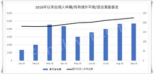 2018年以來台灣人申購/持有境外平衡型基金/基優網