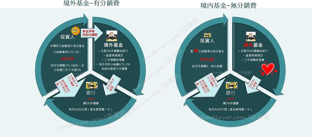 後收級別基金銷售體系裡投資人-銀行-基金的互動關係