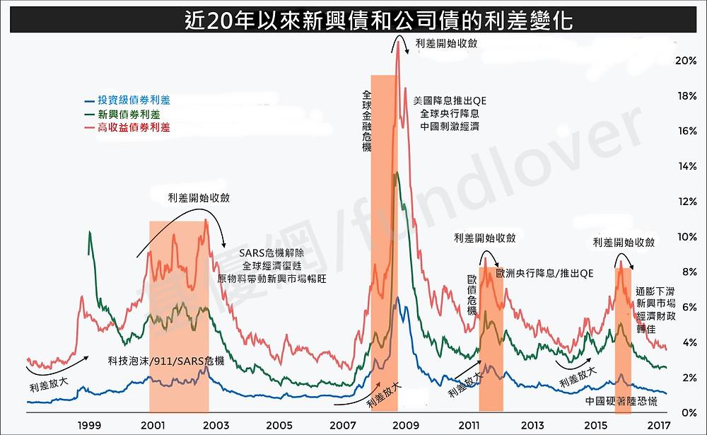 近20年來主要債券利差變化