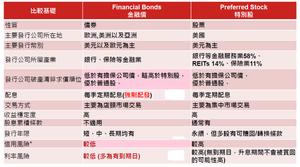 金融債vs特別股/野村投信整理