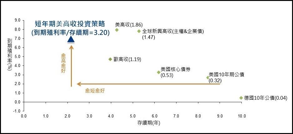 不同債券類型的利率風險/基優網fundlover.ocm