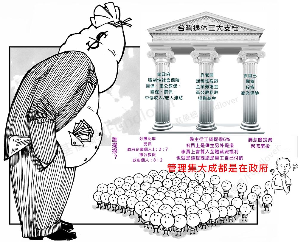 台灣退休金三大支柱示意圖