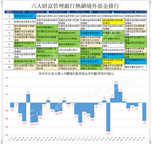 熱銷基金排行和台灣人持有股票基金流向
