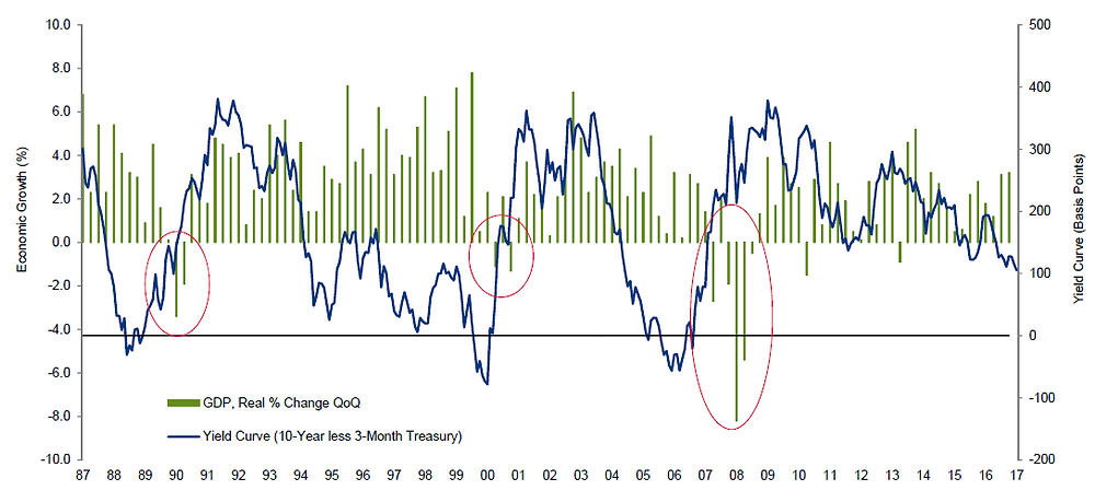 長短天期美債利差與美國經濟成長率關聯性/統計截至2017年底/