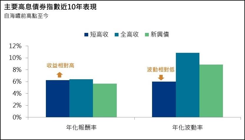 三大類高息債券近十年表現/基優網Fundlover.ocm