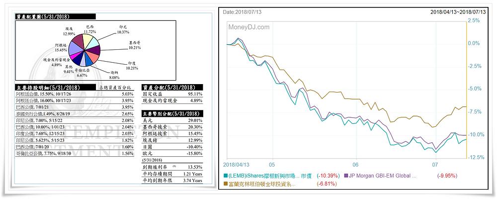 圖3富坦新興債基金與相關大盤和ETF表現比較