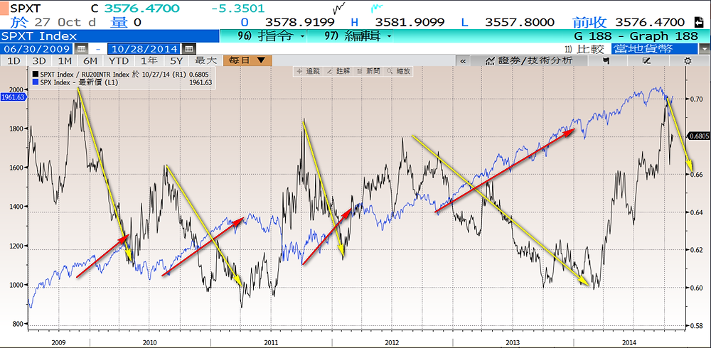 20141028-Russell2000S&P500.png