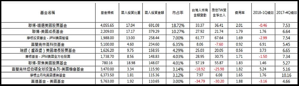 台灣人投資最多十檔美股境外基金/基優網整理