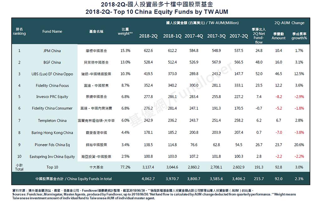 台灣人持有最多十檔中國境外基金/基優網Fundlover