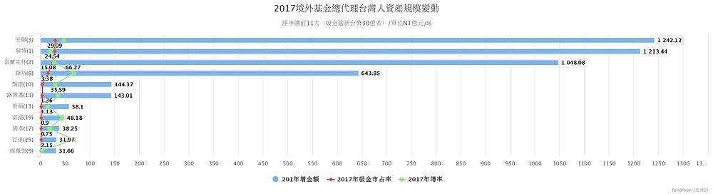 基優網:境外基金總代理2017年吸金最有感這11家