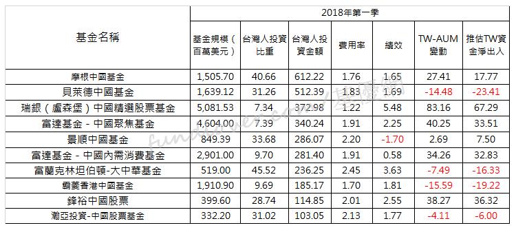 台灣投資最多十檔境外基金/基優網整理