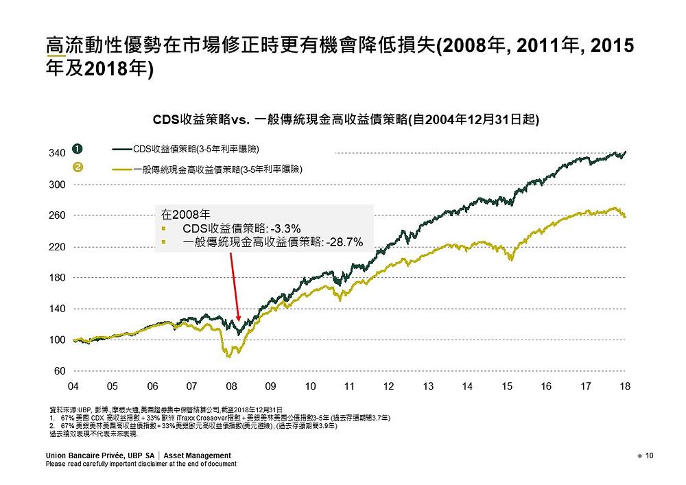 CDS收益策略和傳統高收債策略的差異