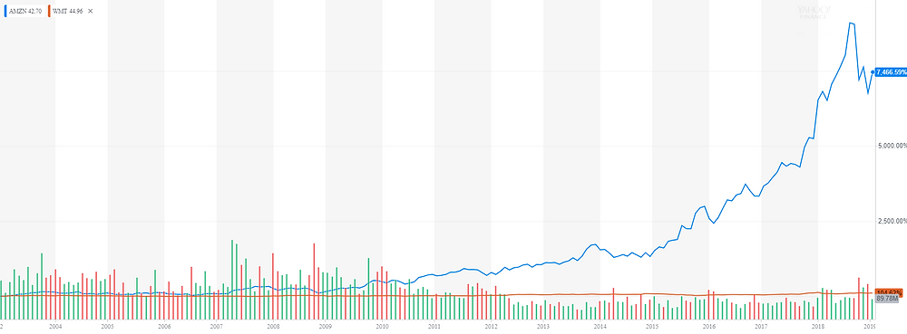 2003年以來AMAZON和Walmart股價表現