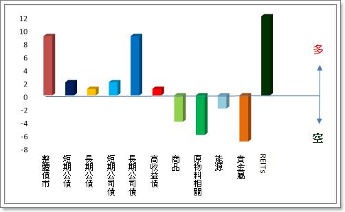 20141006-債市暨商品.png