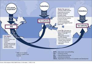 BEPS全球稅局 聯合防杜避稅行動