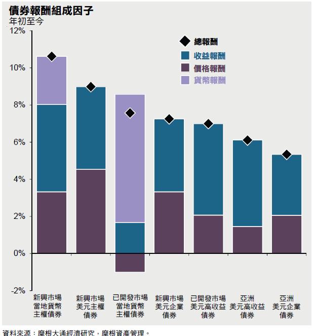 摩根投信2017年前三季的主要債券指數的報酬組成  摩根已開發市場高收益指數(已開發市場美元高收益債),摩根新興市場債券加強指數(EMBI+)(新興市場美元主權債),摩根新興市場政府公債指數(美元 公司債),摩根亞洲亞洲高收益指數(JACI)(亞洲美元高收益債),摩根新興市場政府公債指數(GBI-EM)(新興市場當地貨幣主權債),摩根亞洲信用指數 (JACI)(亞洲美元公司債),摩根全球已開發政府公債指數(已開發當地貨幣主權債)。 「Guide to the Markets – Asia」。最新資料:截至2017年9月30日。