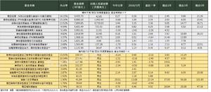 境內外平衡/混合/另類資產基金規模前十大/Fundlover基優網整理