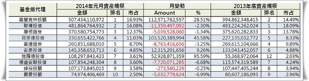 2013VS2014-top10.png
