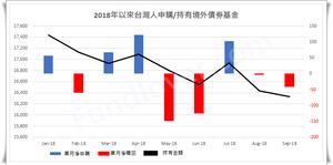 2018年以來台灣人申購/持有境外債券基金/基優網