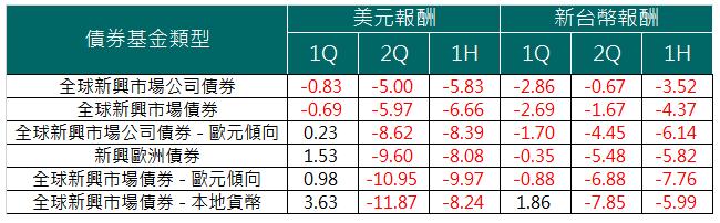 2018年以來新興債券基金類型平均表現
