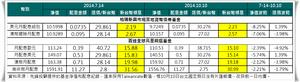匯率和配息淨值.png