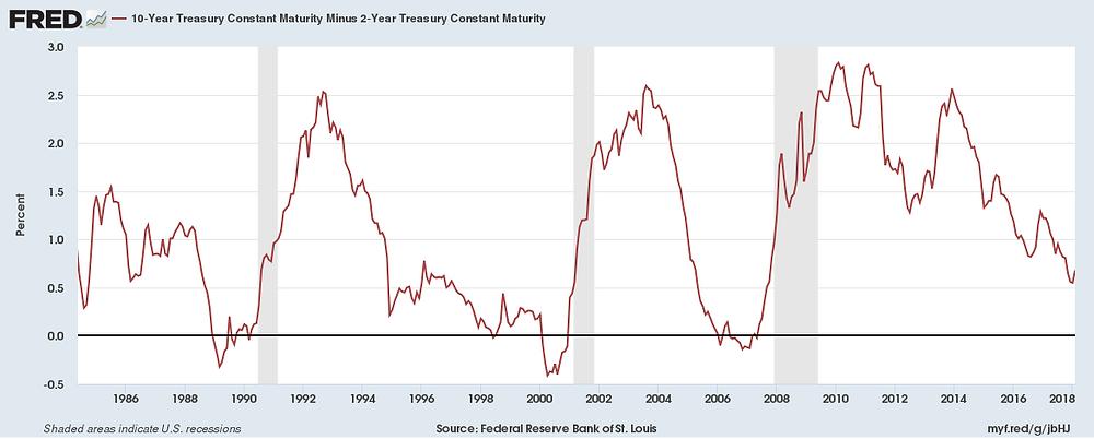 美國10年期公債與2年期公債利差走勢